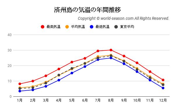 済州島の気温の年間推移
