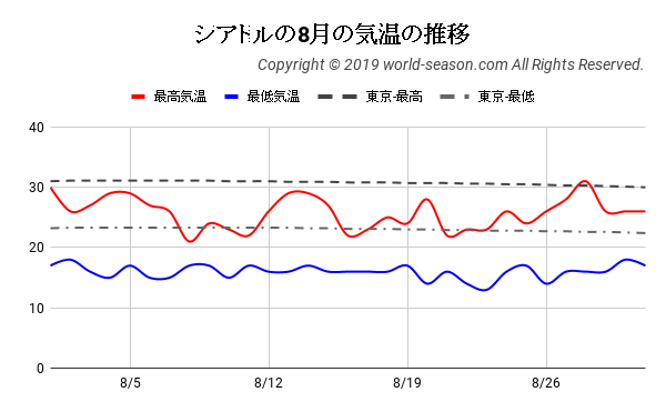 シアトルの8月の気温の推移