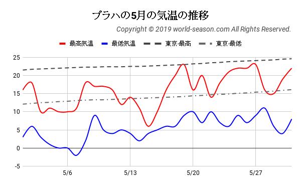 プラハの5月の気温の推移
