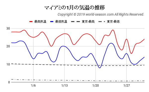 マイアミの1月の気温の推移