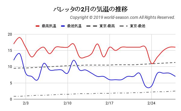 バレッタの2月の気温の推移