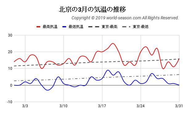 北京の3月の気温の推移