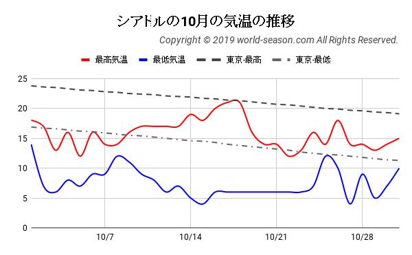 シアトルの10月の気温の推移
