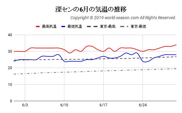 深センの6月の気温の推移