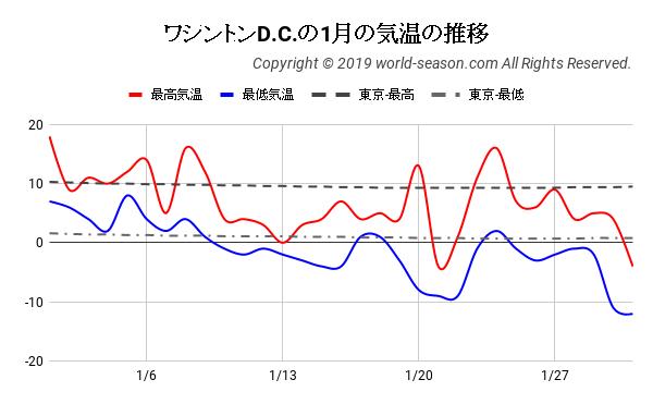 ワシントンD.C.の1月の気温の推移