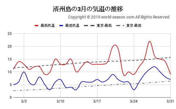 済州島の3月の気温の推移
