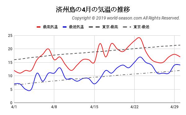 済州島の4月の気温の推移