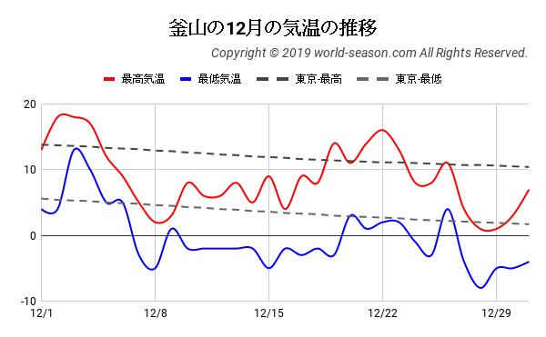 釜山の12月の気温の推移