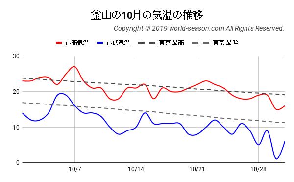 釜山の10月の気温の推移