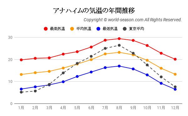 アナハイムの気温の年間推移