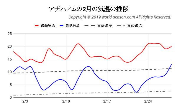 アナハイムの2月の気温の推移