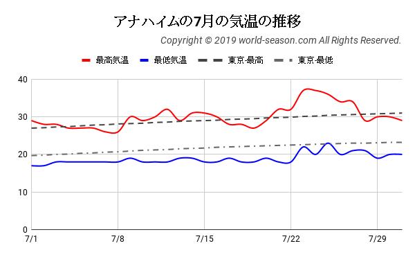 アナハイムの7月の気温の推移