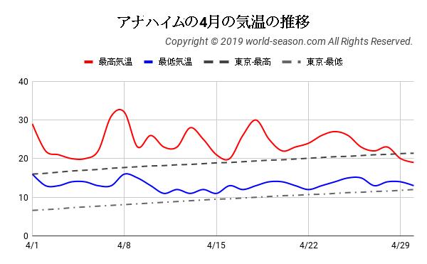アナハイムの4月の気温の推移