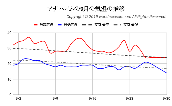 アナハイムの9月の気温の推移