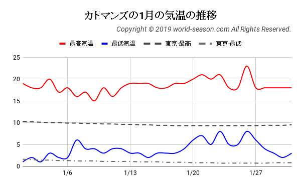 カトマンズの1月の気温の推移