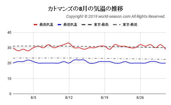 カトマンズの8月の気温の推移