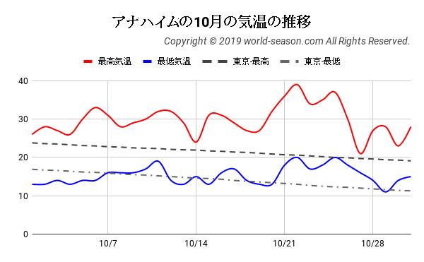 アナハイムの10月の気温の推移