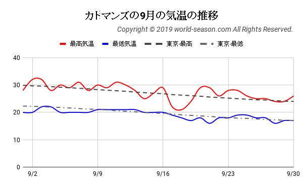カトマンズの9月の気温の推移