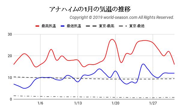 アナハイムの1月の気温の推移