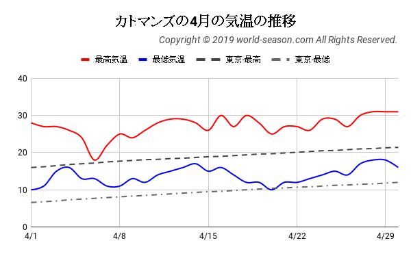 カトマンズの4月の気温の推移