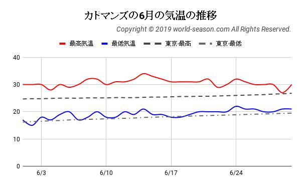 カトマンズの6月の気温の推移