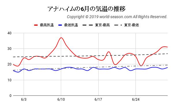 アナハイムの6月の気温の推移