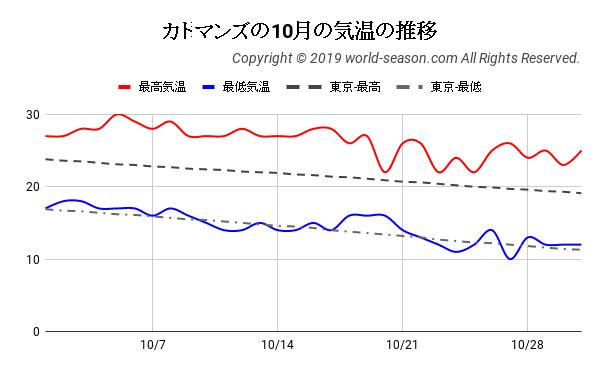 カトマンズの10月の気温の推移