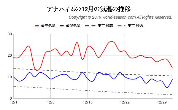 アナハイムの12月の気温の推移