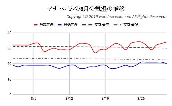 アナハイムの8月の気温の推移