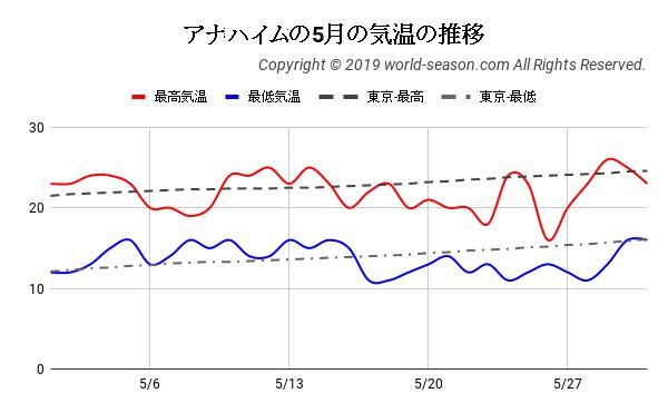アナハイムの5月の気温の推移