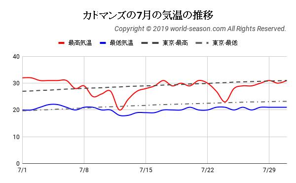 カトマンズの7月の気温の推移
