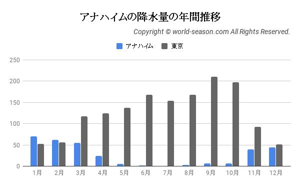アナハイムの降水量の年間推移
